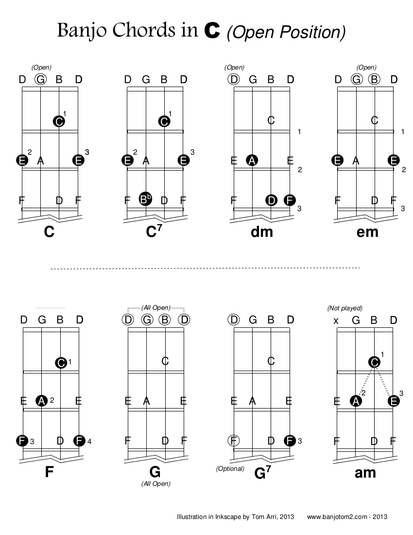 Banjo Chord Diagrams in C - 1