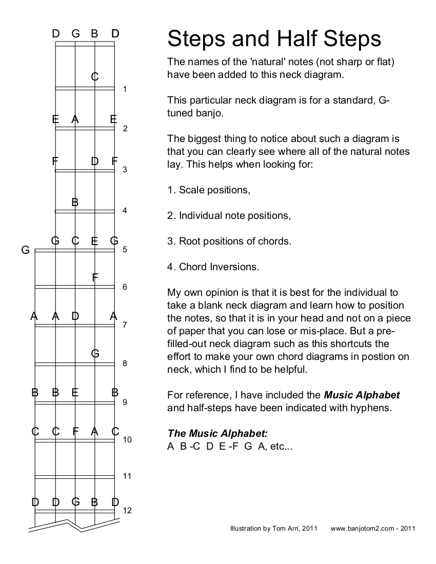 Banjo neck steps and half steps w notes filled in banjotom2 banjo neck steps and half steps w notes filled in hexwebz Choice Image