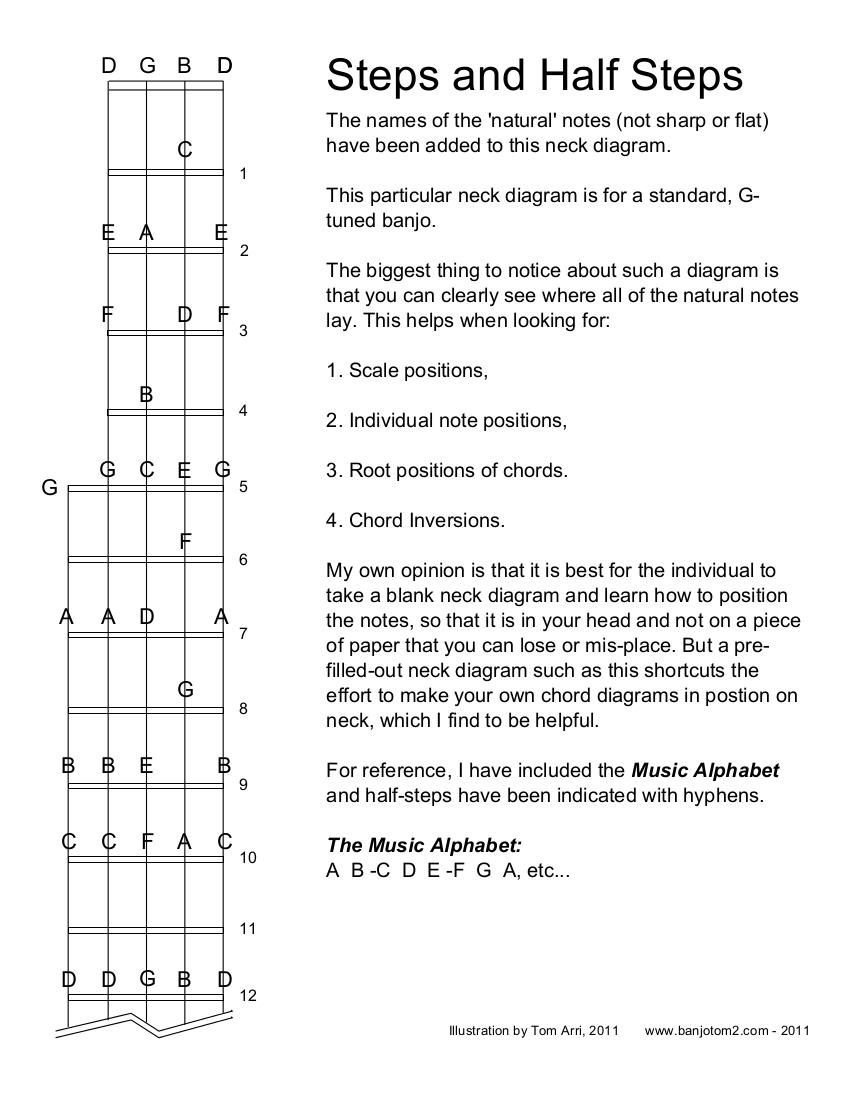 Banjo Neck Steps And Half Steps W Notes Filled In Banjotom2